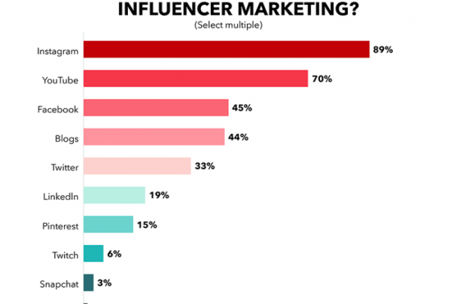 influencer'lar için en çok tercih edilen sosyal medya ortamları