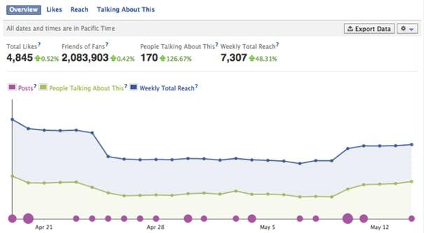 Facebook Organik Erişim